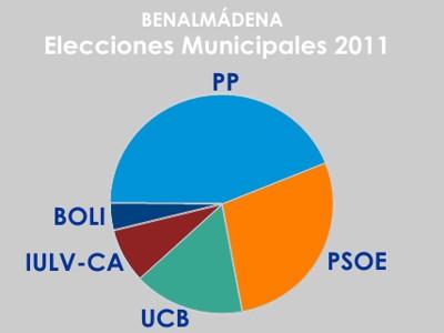 Votos de ciudadanos residentes para Elecciones Municipales.